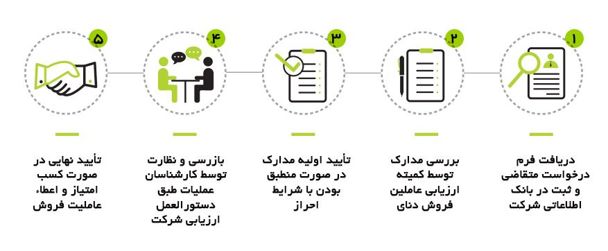 مراحل اعطا عاملیت فروش محصولات دنای
